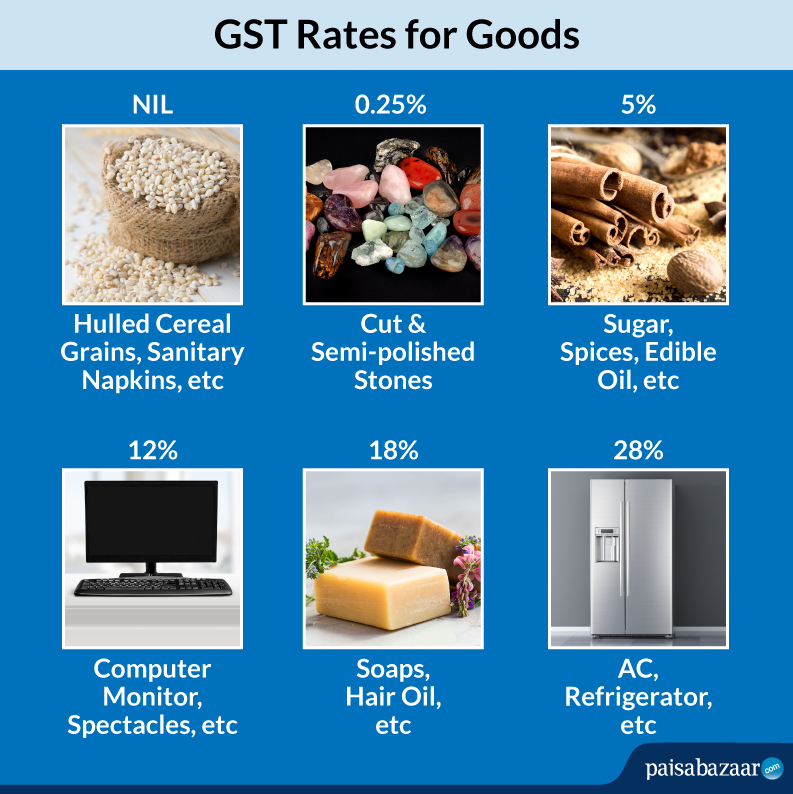 GST Rates on Goods