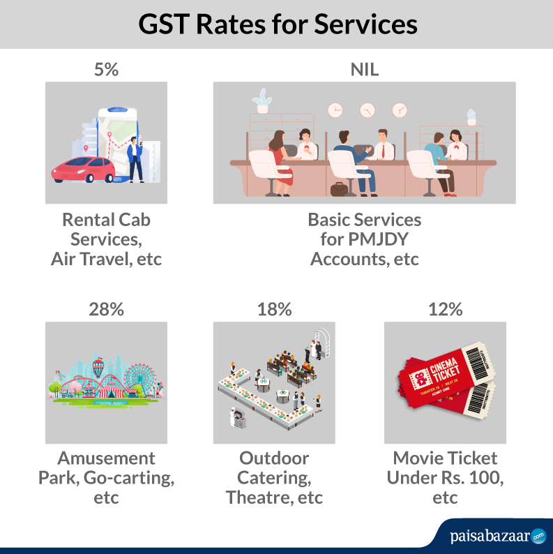 GST Rates on Services