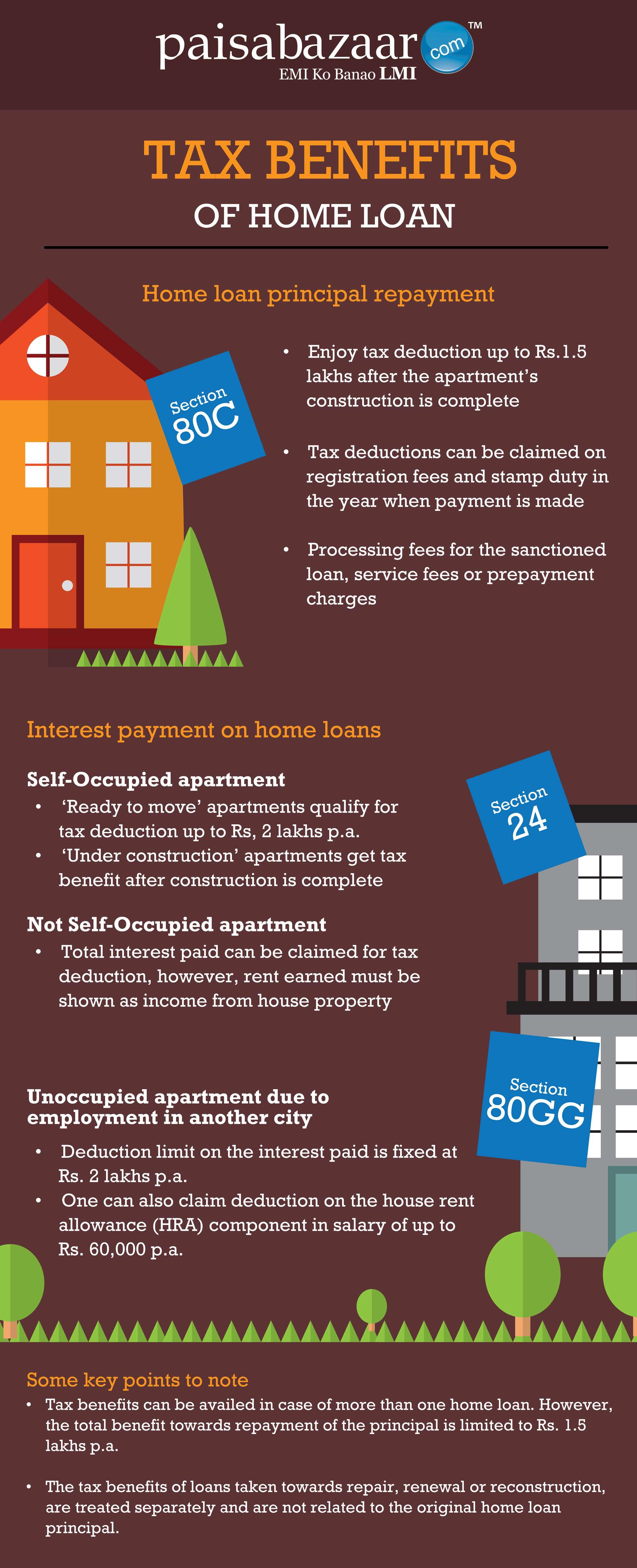 tax benefits of home loan