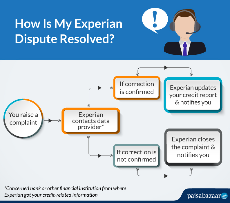 Experian Disputes Resolution - How to File Experian Credit Report